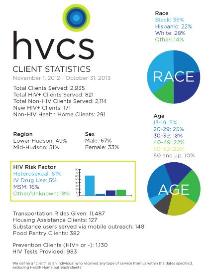 HVCS' Client Statistics for 2013
