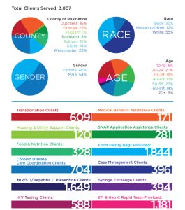 HVCS' Client Statistics for 2016