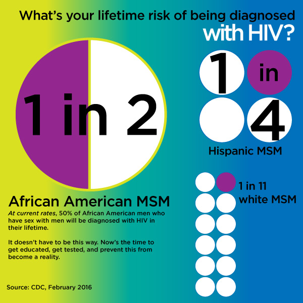 LifetimeRisk_HIV_msm