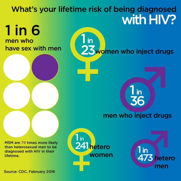LifetimeRisk_HIV_transmissiongroup