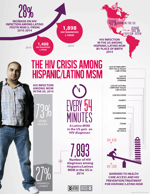 The HIV Crisis Among Hispanic MSM