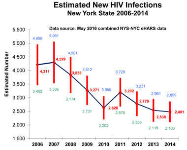 NYS HIV Infections, 2006-14