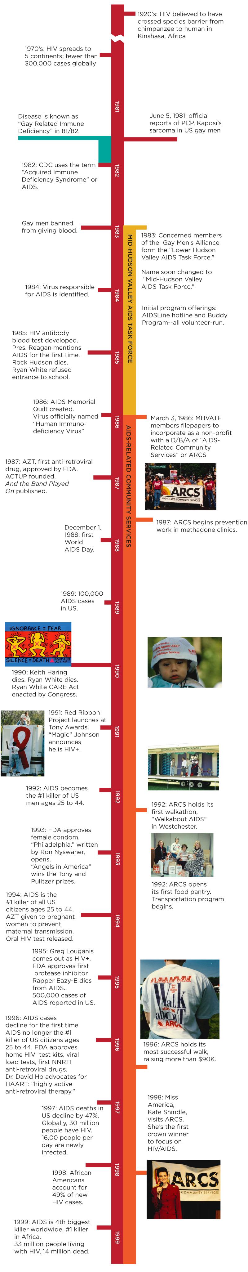 HVCS history, part 1