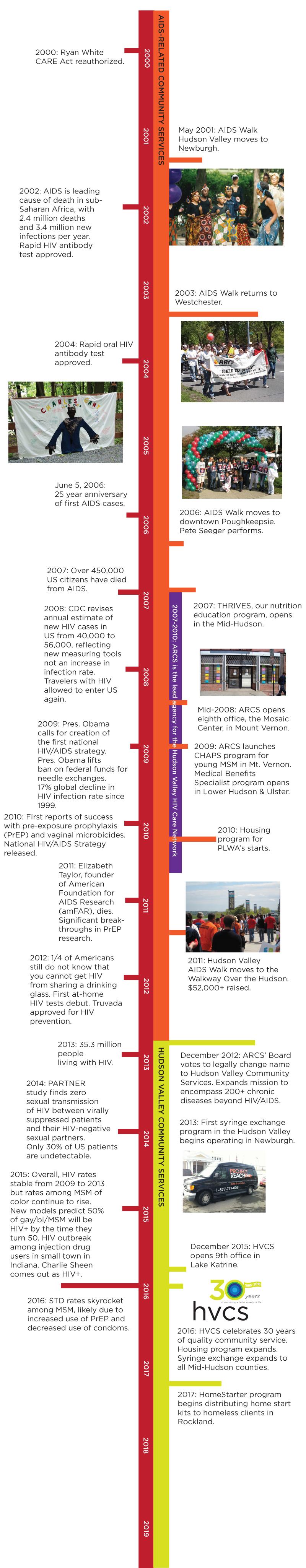 HVCS history, part 2