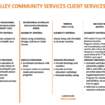 Client Services programs 1