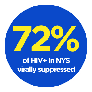 7@% of HIV+ people in NYS are virally suppressed