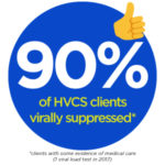 90% of HVCS clients who are HIV+ and in medical care are virally suppressed.