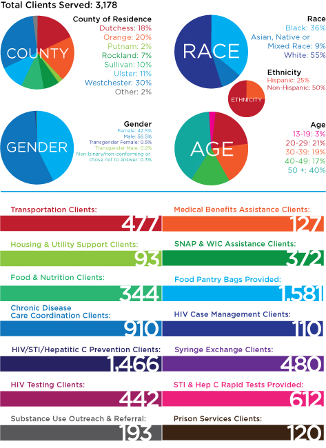 2018 Client Stats