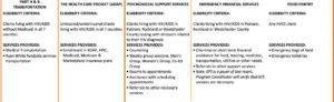Client Services programs 2
