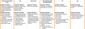 Prevention and Education programs 2
