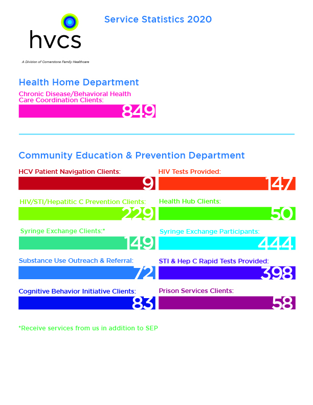 Health Home and Education and Prevention stats for 2020