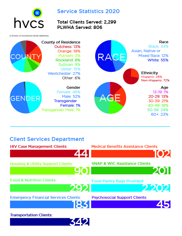 2020 client statistics and Client Services numbers
